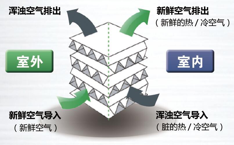 全热交换器芯体工作原理介绍